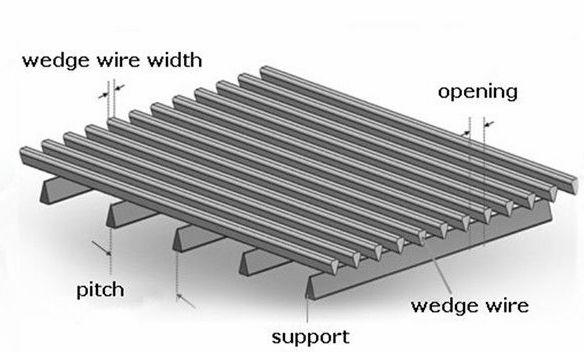 Steel Wedge Sieve Plate