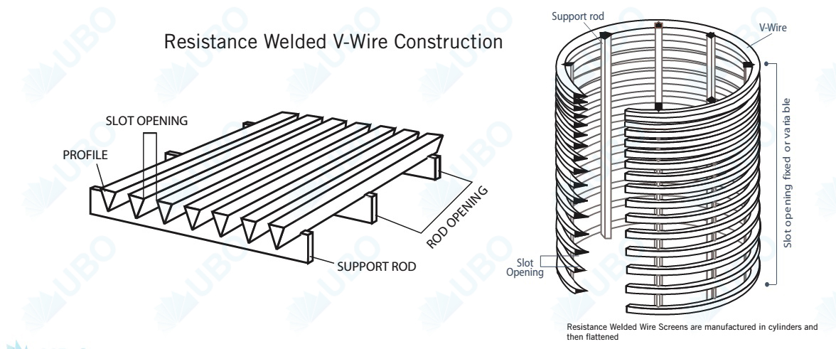 Direct wrap-on pipe screen