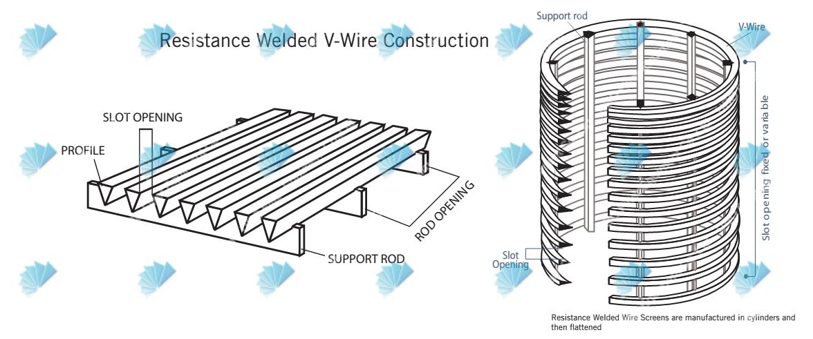 Duplicate Fibre Separator Screen Basket